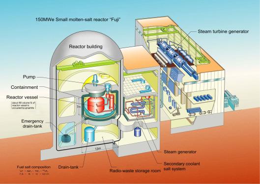 Liquid Fuel Thermal Neutron Spectrum Reactors ScienceDirect