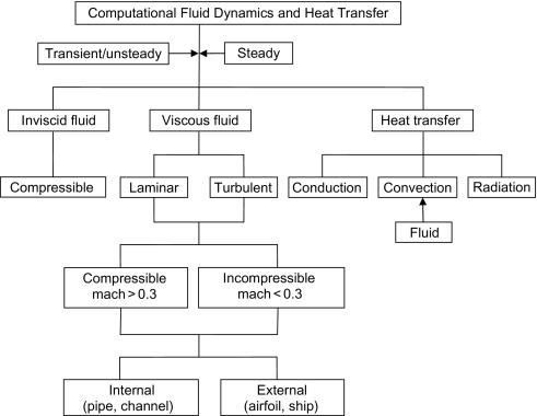 20b4a7f115d Physical Flow - an overview | ScienceDirect Topics