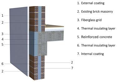 Méthodologies de sélection de matériaux d'isolation thermique pour une modernisation rentable, durable et économe en énergie - ScienceDirect