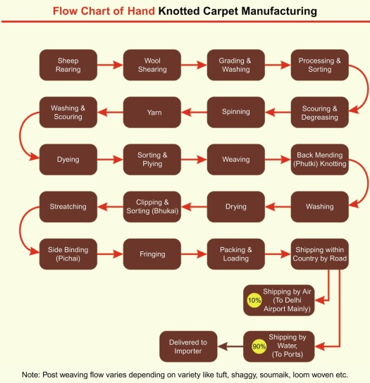 process flow diagram of kfc performance measurement and management of handmade carpet industry  performance measurement and management