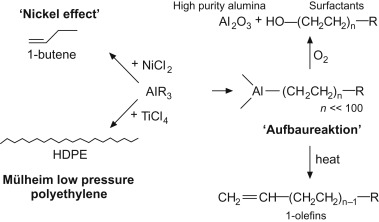 Production of polyolefins - ScienceDirect