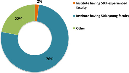 Manufacturing Engineering Education—Indian Perspective