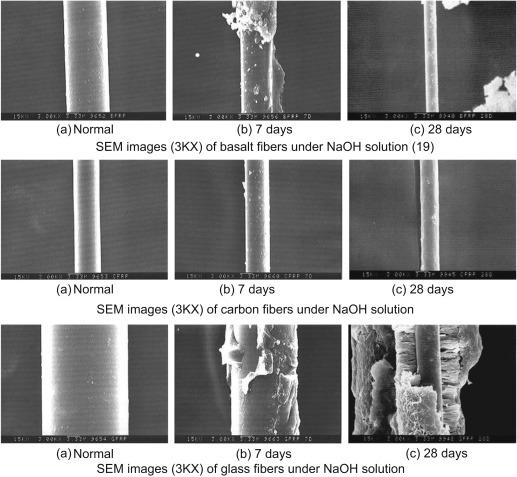 Basalt fibers - ScienceDirect