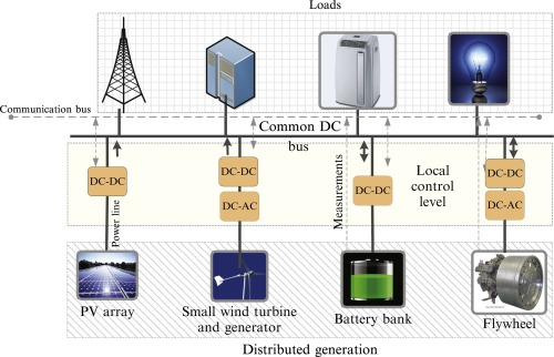 Power Electronics for Microgrids: Concepts and Future Trends