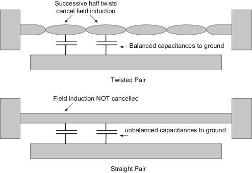 Excellent Twisted Pair An Overview Sciencedirect Topics Wiring 101 Cranwise Assnl