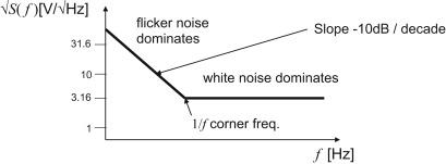 Flicker Noise - an overview | ScienceDirect Topics