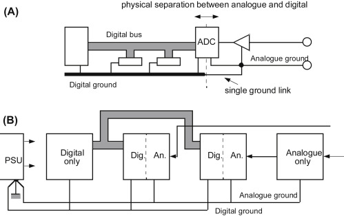 Digital Circuits An Overview ScienceDirect Topics