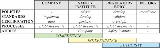 System safety and accident prevention - ScienceDirect