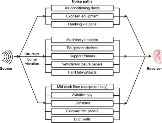 Habitability and habitat design - ScienceDirect on
