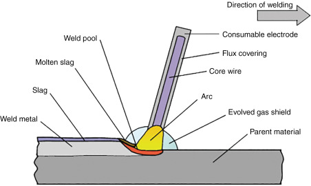 Shielded Metal Arc Welding An Overview Sciencedirect Topics