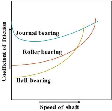 Ball Bearing - an overview | ScienceDirect Topics