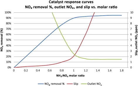 Selective catalytic reduction for reduced NOx emissions