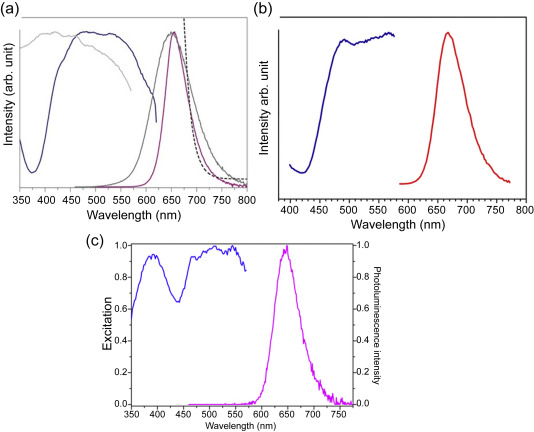 Phosphors for white LEDs - ScienceDirect