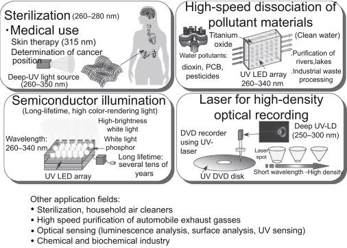 Ultraviolet LEDs - ScienceDirect