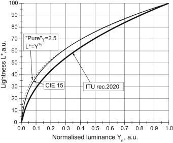 T-1 3//4-100mA 1,4V 20° 20ns -EOLD-1060-525 NEU 2 x Infrarot-Emitter