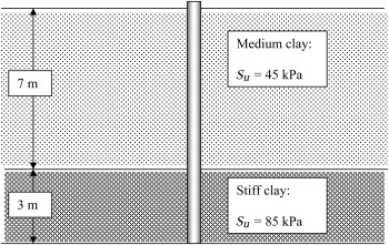 Pile Capacity - an overview | ScienceDirect Topics