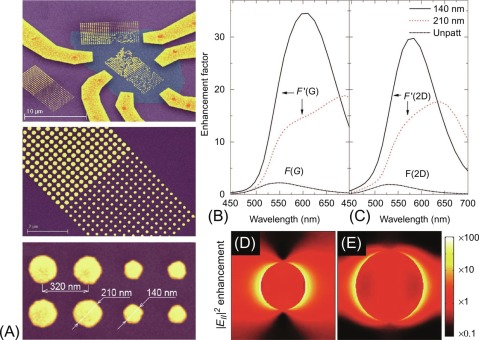 Optical Characterization of Nanomaterials - ScienceDirect