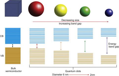 Quantum Confinement Effect - an overview | ScienceDirect Topics