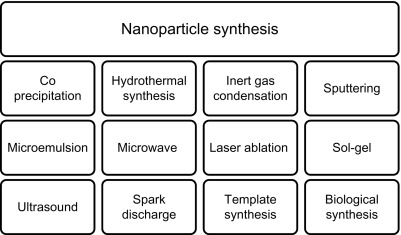 Methods for Synthesis of Nanoparticles and Fabrication of
