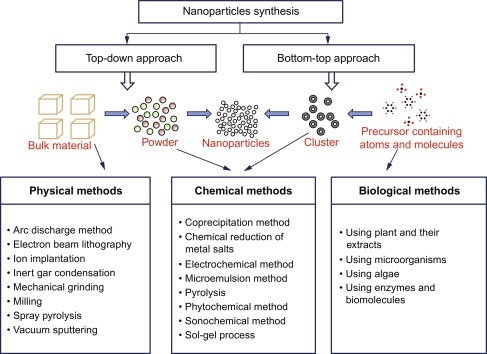 Green Synthesis of Nanomaterials - ScienceDirect
