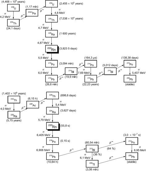 Basic Aspects Of Natural Radioactivity