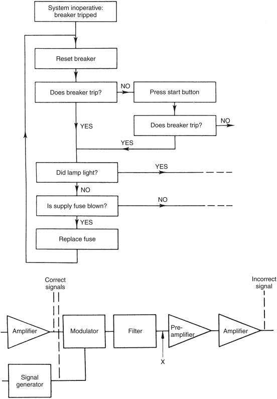 Maintenance Procedure - an overview | ScienceDirect Topics
