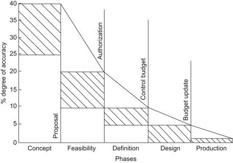 Quantity Surveyor - an overview | ScienceDirect Topics