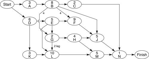Precedence Diagram An Overview Sciencedirect Topics