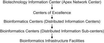 Selective Dissemination of Information - an overview