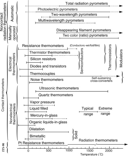 Radiation Thermometer - an overview | ScienceDirect Topics
