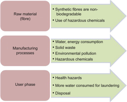Sustainable chemical management and zero discharges
