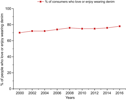 Denim and consumers' phase of life cycle - ScienceDirect