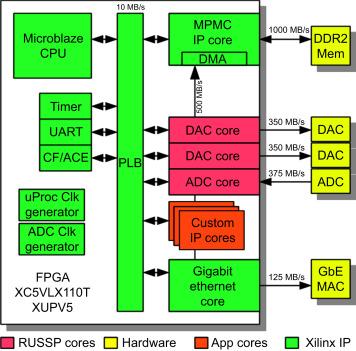 Reconfigurable ultrasonic smart sensor platform for nondestructive