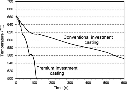 Investment Casting Process - an overview | ScienceDirect Topics