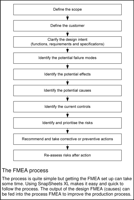 Risk Priority Number - an overview | ScienceDirect Topics