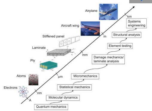Impact damage modeling in laminated composite aircraft structures