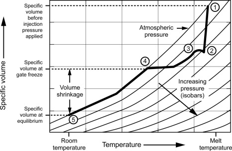 Linear Shrinkage - an overview | ScienceDirect Topics