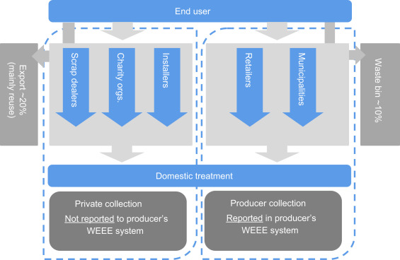 HP's WEEE management strategy - ScienceDirect