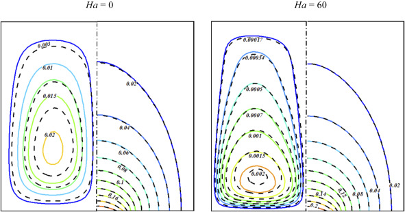 Magnetohydrodynamics - an overview | ScienceDirect Topics