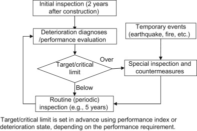 Preventative Maintenance - an overview | ScienceDirect Topics