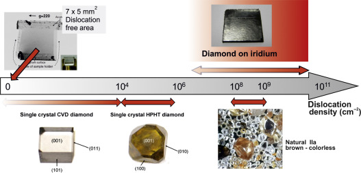 Diamond wafer technologies for semiconductor device