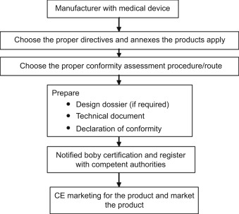 Regulatory bodies and their roles associated with medical