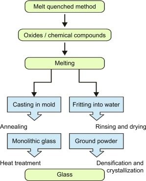 melt quenching - an overview | ScienceDirect Topics