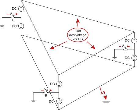 Grounding Resistance - an overview | ScienceDirect Topics