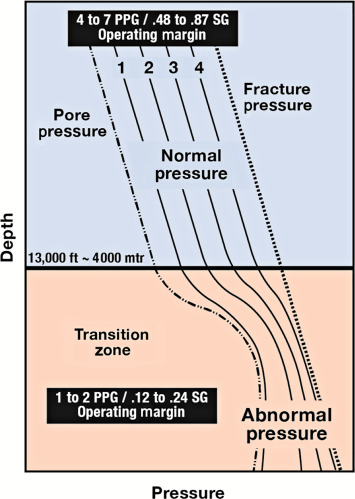 Collapse Pressure - an overview | ScienceDirect Topics