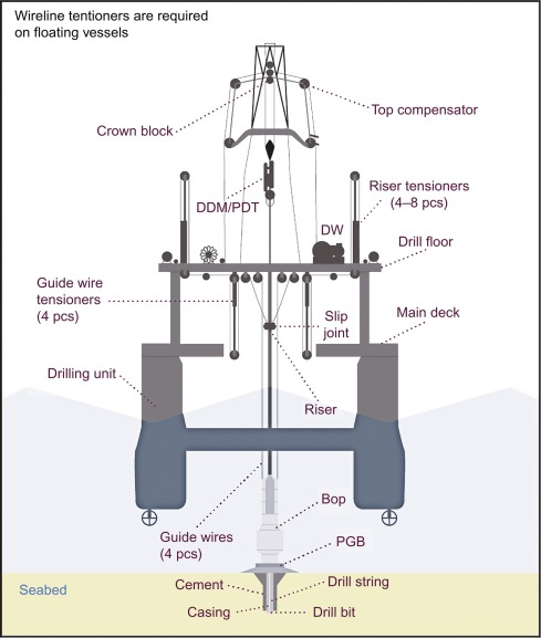 Drilling Line - an overview | ScienceDirect Topics