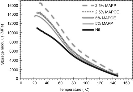 thermal mechanical analysis - an overview | ScienceDirect Topics