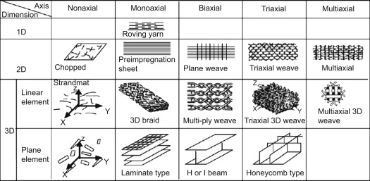 Reinforced Composite Material - an overview | ScienceDirect