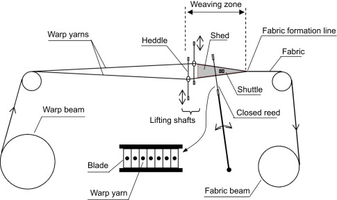 2d Woven Fabric - an overview | ScienceDirect Topics on
