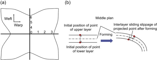 Interlock Fabric - an overview | ScienceDirect Topics